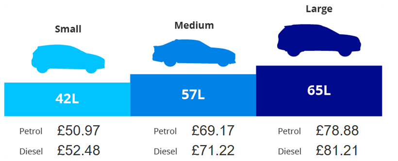 Image showing how much it costs to fill three typical tank sizes based on the current average price of fuel.