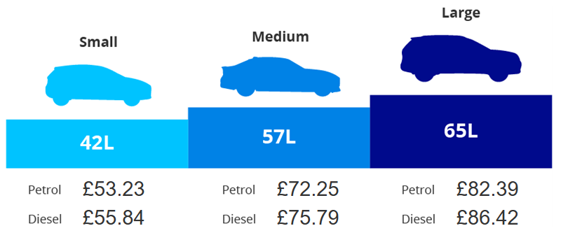 Image Showing How Much It Costs To Fill Three Typical Tank Sizes Based On The Cur