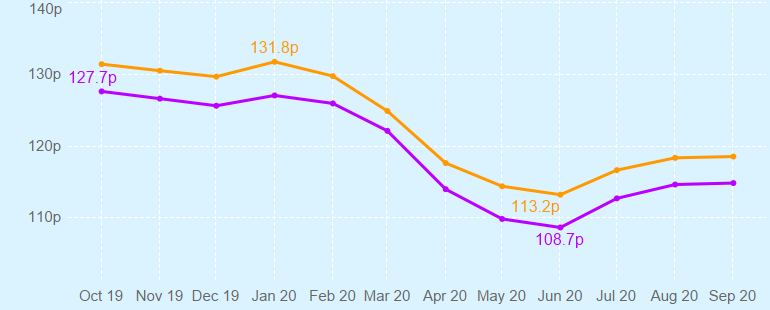Graph showing changing UK fuel prices over time